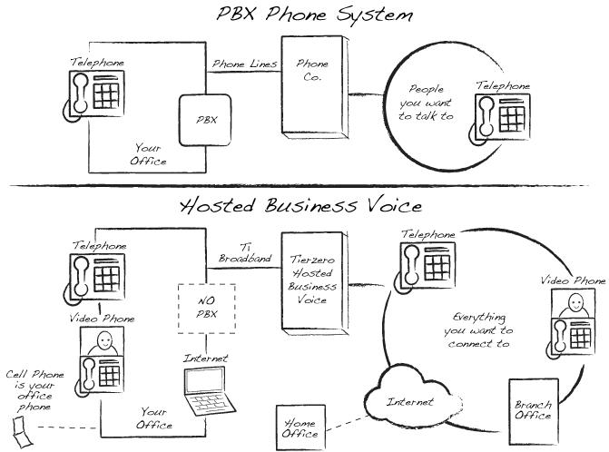 Phone System Diagram nyc phone system installation, panasonic pbx, new york city hosted pbx system wiring diagram at aneh.co